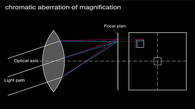 chromatic aberration of magnification