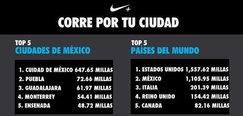 Nike campaña Run This Town