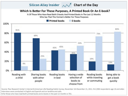 Death of Books chart