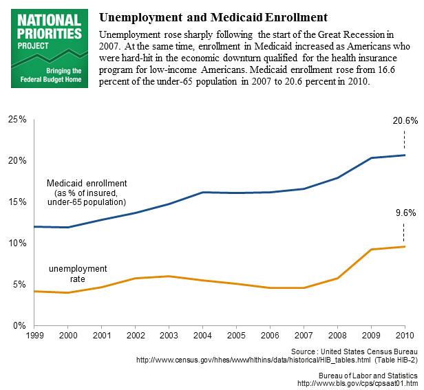 MedicaidandUnemployment