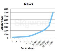 news_searchviews_socialviews