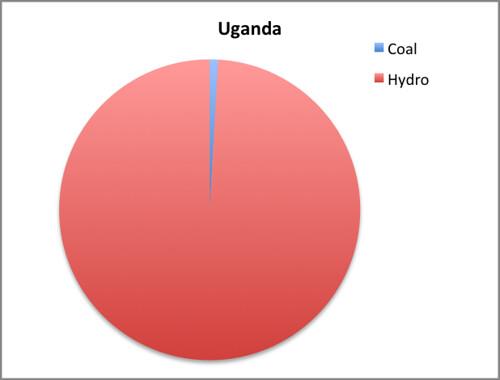 uganda emi