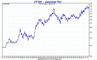 yen-chart