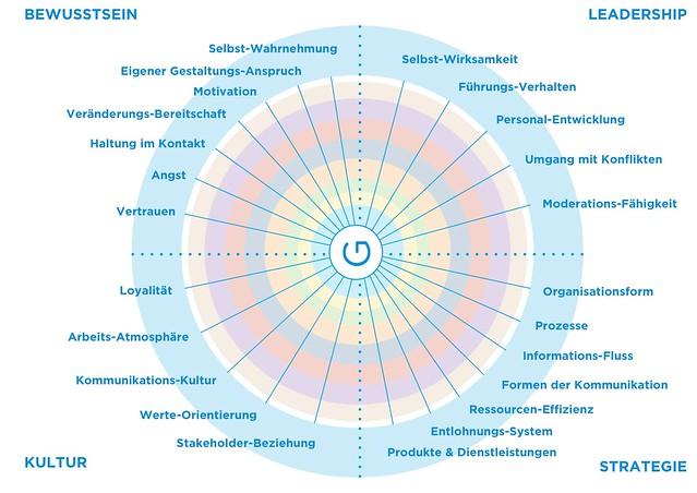 Potenzialmodell_mit Potenziallinien_stefan-goetz.com