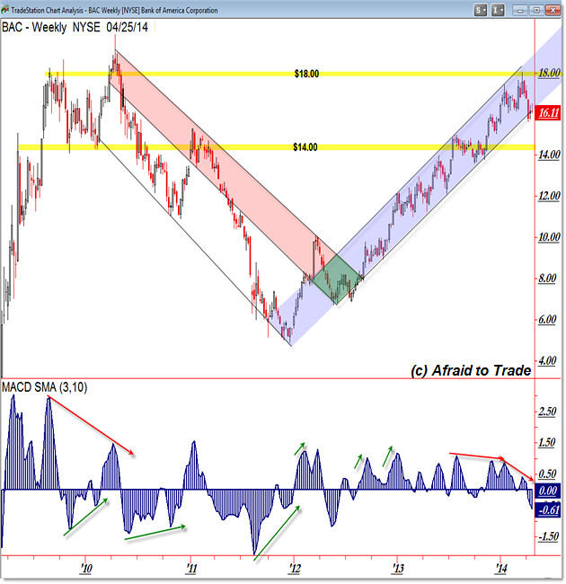 BAC Weekly Chart Rising Trendline Structure Level Planning Bank of America