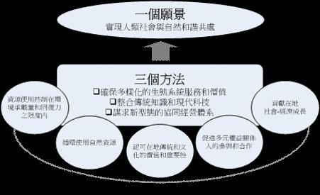 圖3 里山倡議的三摺法:願景、方法和關鍵行動面向(UNU-IAS, 2010b)