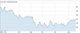 euro-shares