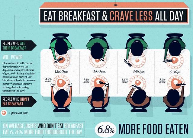 when we eat matters - breakfast