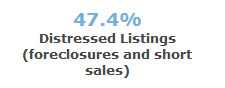 % of distressed sales - 97007