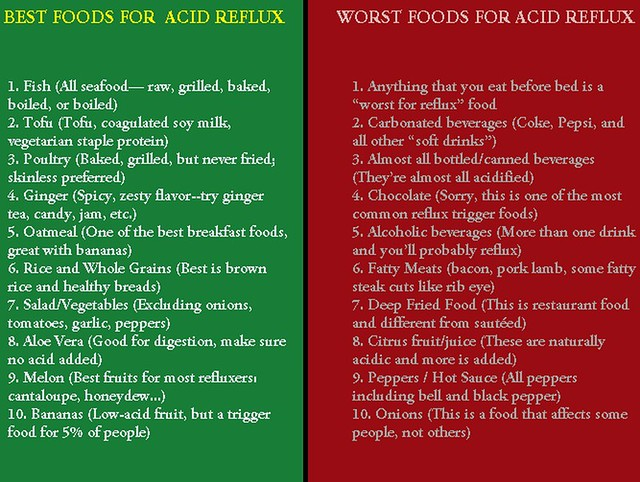 Silent Reflux Bad Foods To Avoid List
