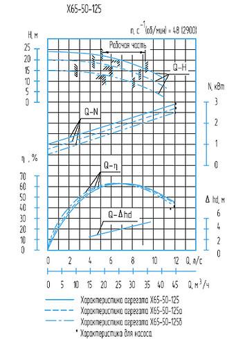 Гидравлическая характеристика насосов Х 65-50-125