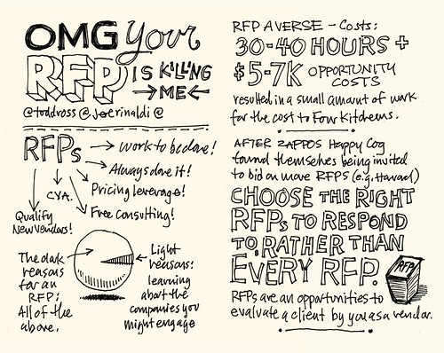SXSW 2012 Sketchnotes: 01-02 OMG Your RFP is Killing Me!