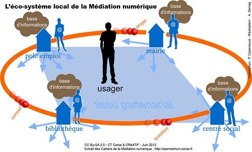 L'éco-système de la médiation numérique