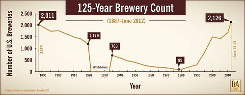 125_Brewery_Count