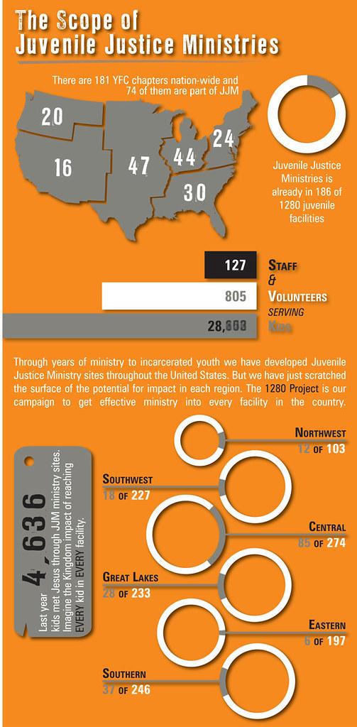 JJM Infographic
