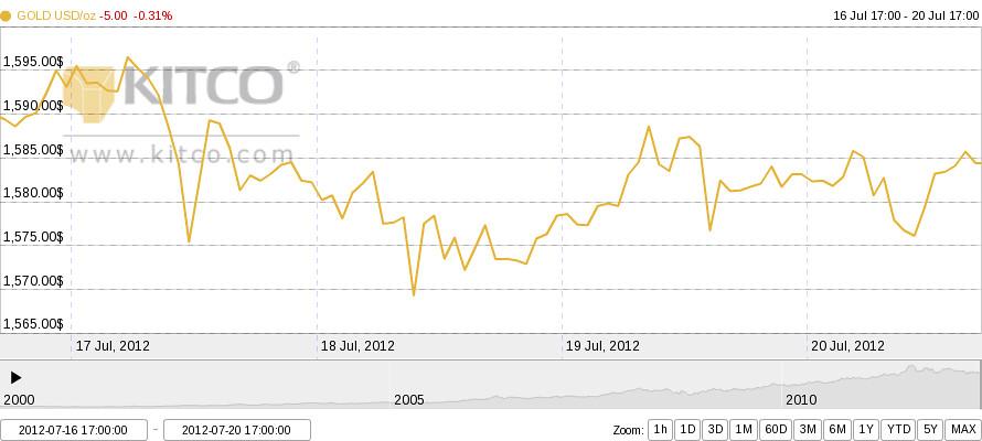 Grafik harga emas 16 juli 2012 - 20 juli 2012