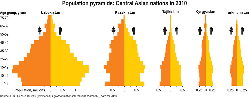 Population pyramids: Central Asian nations in 2010