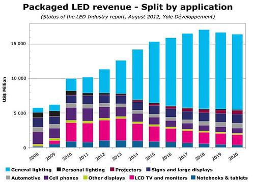 Yole Development: рынок светодиодного освещения будет расти в период с 2012 по 2018