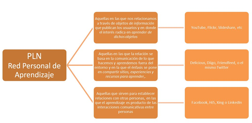 Thumbnail for Mi portafolios: Aprendizaje Conectado en red - PLE docentes
