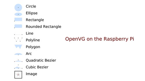 OpenVG refcard