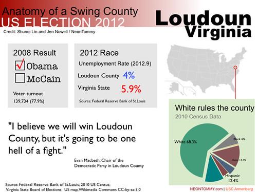 Ananomy of a Swing State -- Loudoun, Virginia
