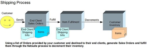 shipping_process