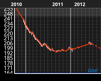 Diet weight graph showing the weight trend turning downward again.