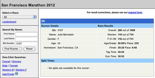 SF Marathon 2012 results