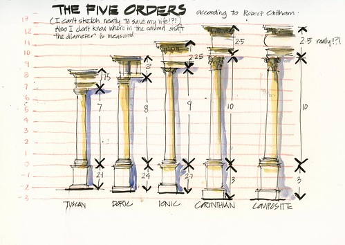 120330 The 5 orders of architecture
