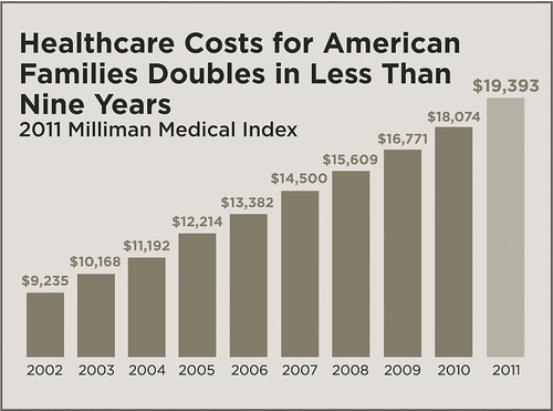 Healthcare Costs for American Families Doubles in Less Than 9 Years