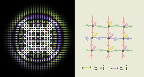Rotational Symmetry?