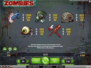 free Zombies slot payout