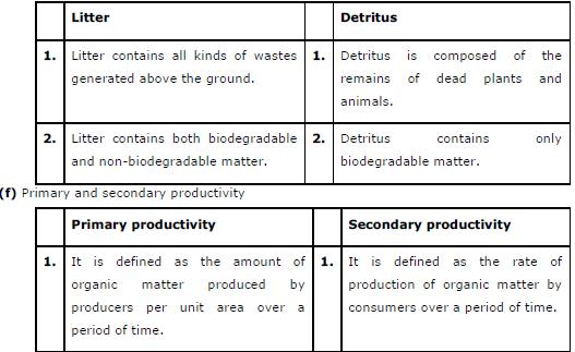 CBSE Class 12 Biology NCERT Solutions Ch-14 Ecosystem 4