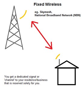 2 - Fixed Wireless