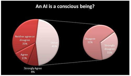 An AI is a conscious being?