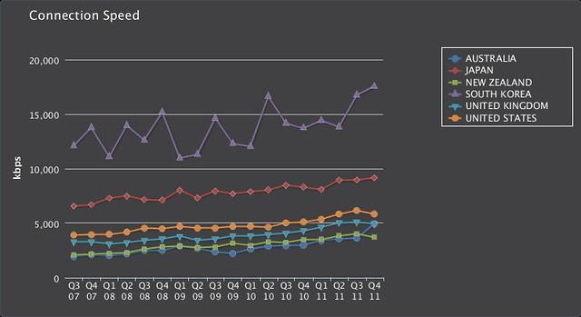 Broadband Chart