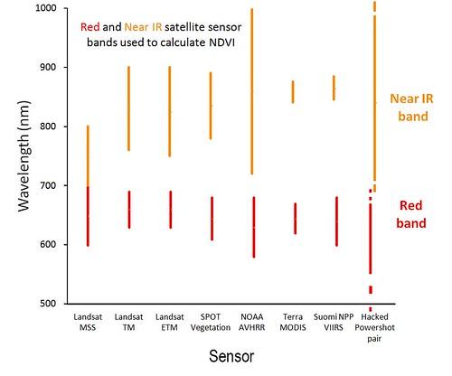 Satellite sensor bands