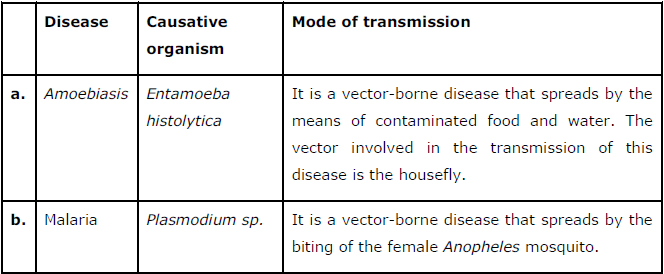 NCERT Solutions Class 12 Biology Chapter 8 – Human Health