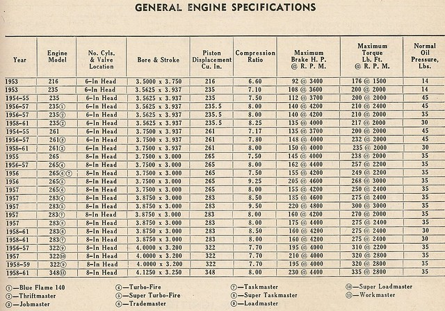1957 Chevy Truck Engine Specifications 1957 Free Engine Image For User Manual Download