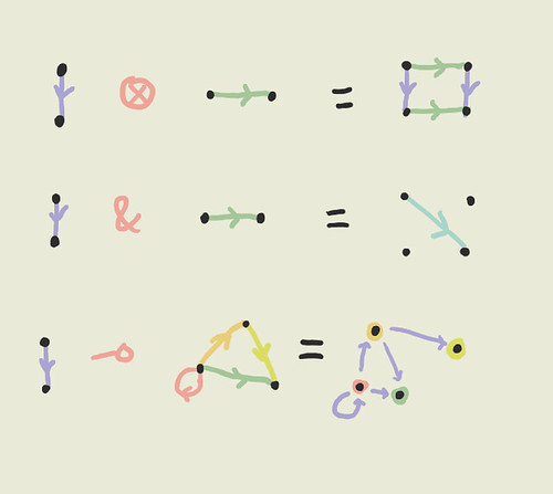 Linear Logic & Directed Graphs