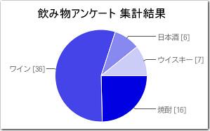 知財系オフ会@東京 2012年秋 飲み物アンケート集計結果