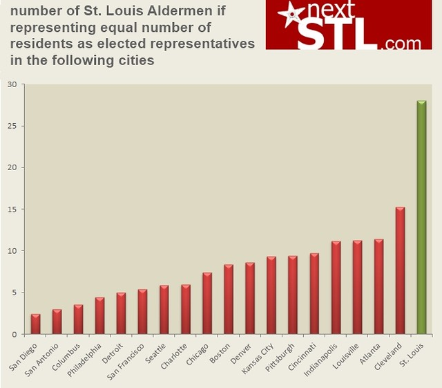 representation by aldermen