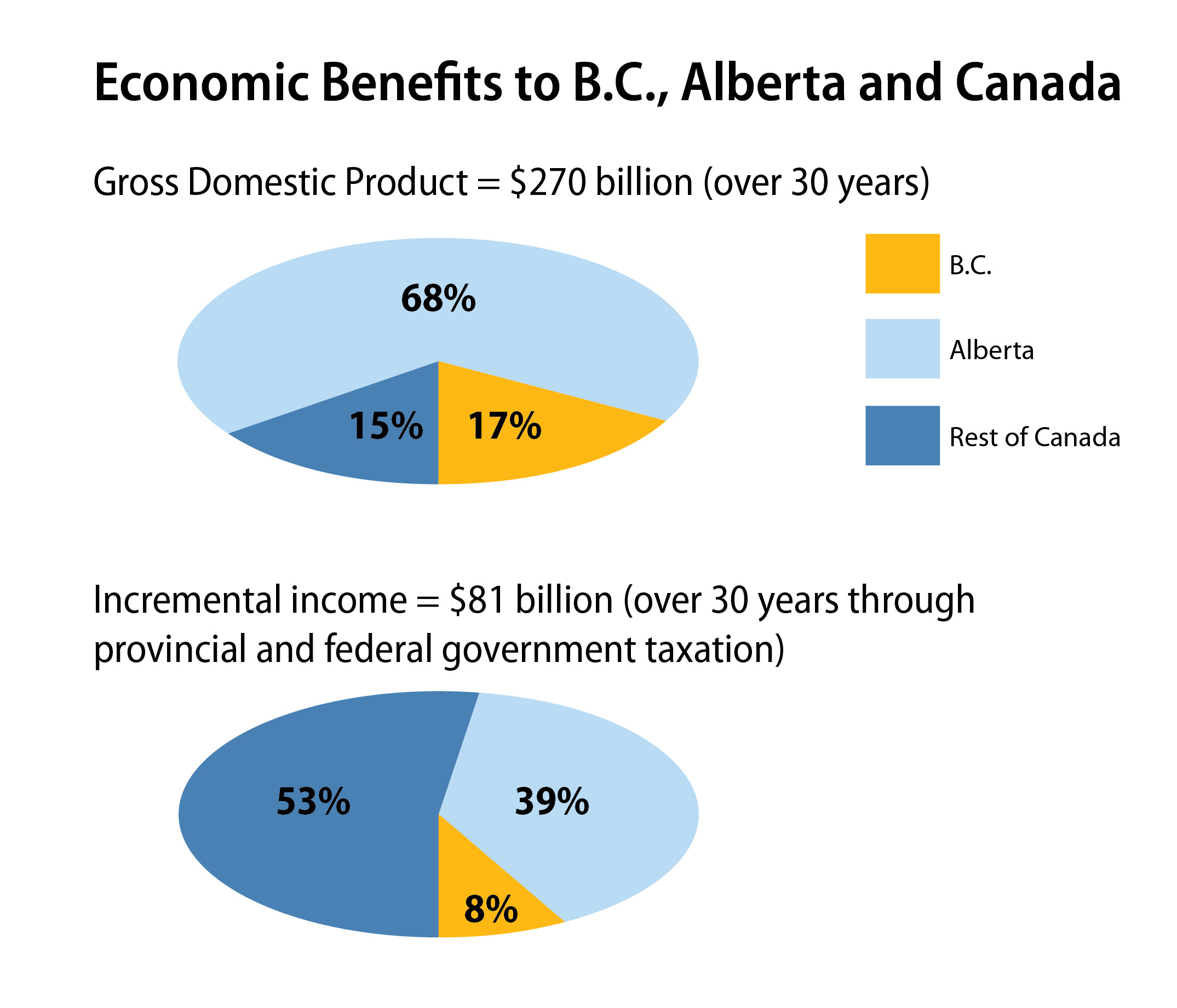 Economic Benefits to B.C.