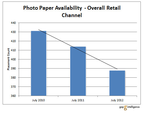 Photo_Paper_Availability_-_Overall_Retail_Channel