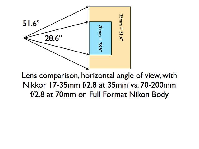 Chart of Lens Angles