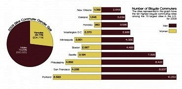 number of bike commuters in leading cities (by: League of American Bicyclists)