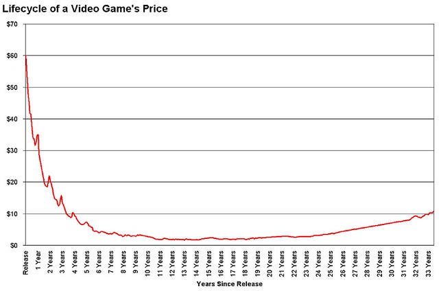 video game price lifecycle