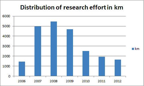 Distribution of research effort in kms per year