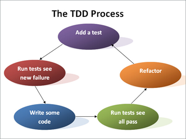 Test-Driven Coding — Your Way to Success