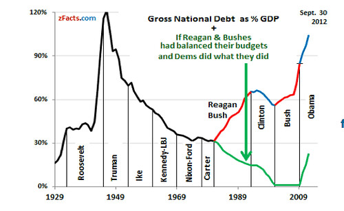zfacts-national-debt-graph